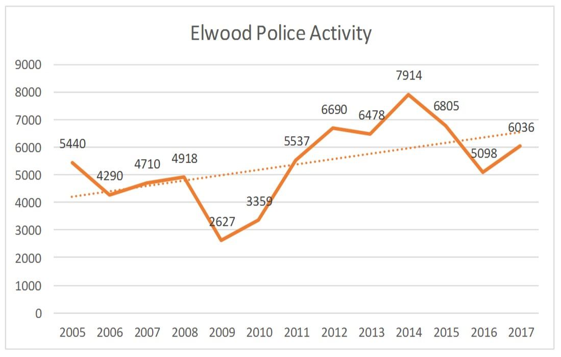 Police Activity Analysis